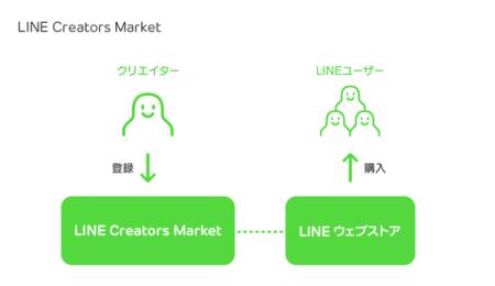LINE、「LINE Creators Market」にてユーザーが制作したスタンプを販売開始2