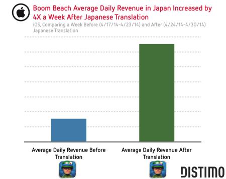 Supercell、新作タイトル「Boom Beach」の日本語サポートを開始したところダウンロード数が17倍にアップ2