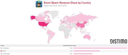 Supercell、新作タイトル「Boom Beach」の日本語サポートを開始したところダウンロード数が17倍にアップ4