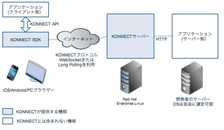 モビルス、ゲームなどの既存サービスに組み込めるスマホ向けメッセージングシステム「KONNECT」を提供開始2