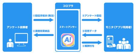 コロプラがマーケティングリサーチにも参入 スマホ特化型マーケティングリサーチアプリ「スマートアンサー」をリリース2
