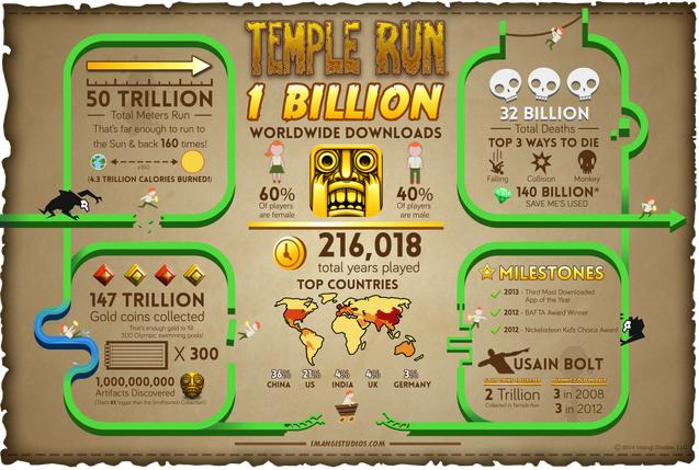 スマホ向け人気ランニングゲーム「Temple Run」シリーズ、遂に10億ダウンロードを突破2