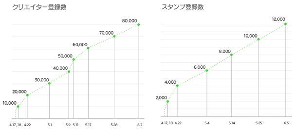 LINE、ユーザーが制作したスタンプを販売できるプラットフォーム「LINE Creators Market」の販売・利用実績を公開1