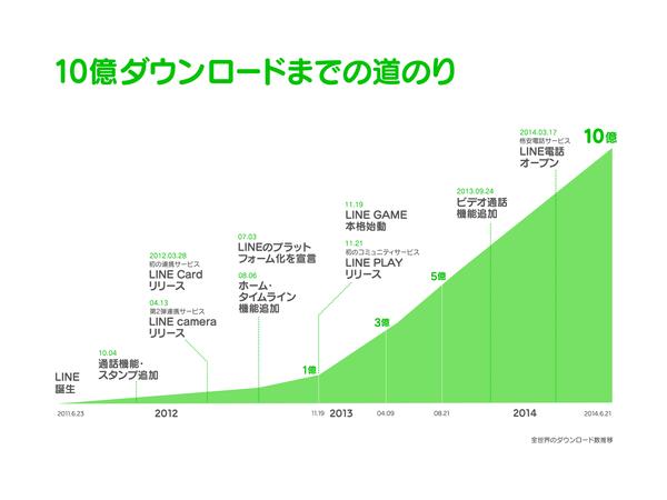 LINE関連アプリが世界10億ダウンロードを突破 うち14アプリが1000万ダウンロード超え1