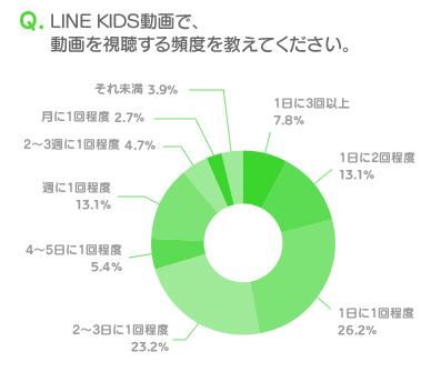 LINEの子供向け動画配信アプリ「LINE KIDS動画」、100万ダウンロードを突破3