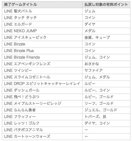 LINE GAME、提供中のタイトル計20作を一挙に終了
