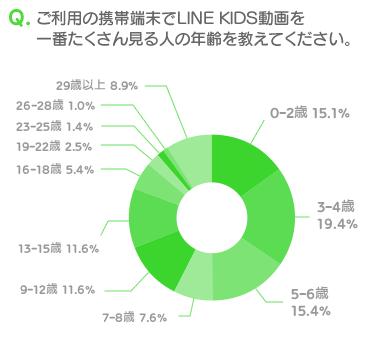 LINEの子供向け動画配信アプリ「LINE KIDS動画」、100万ダウンロードを突破2