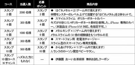 スマホ向けRPG「ドラゴンクエストモンスターズスーパーライト」、7/22~8/4までローソンとタイアップ4