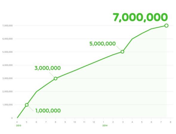 LINEの電子コミックサービス「LINE マンガ」、700万ダウンロードを突破1
