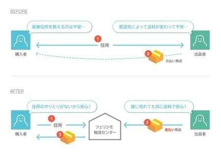 LINE、LINE MALL出品者向け定額配送サービス「LINE配送」を開始