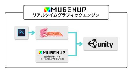 MUGENUP、ゲームの2Dアニメーション制作に於いてエムツーと業務提携