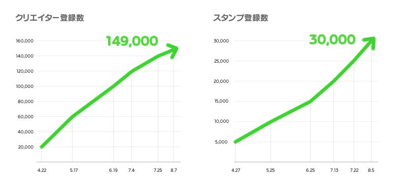 ユーザーが制作したLINEスタンプを販売できるプラットフォーム「LINE Creators Market」、販売総額が12.3億円を突破