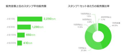 ユーザーが制作したLINEスタンプを販売できるプラットフォーム「LINE Creators Market」、販売総額が12.3億円を突破2