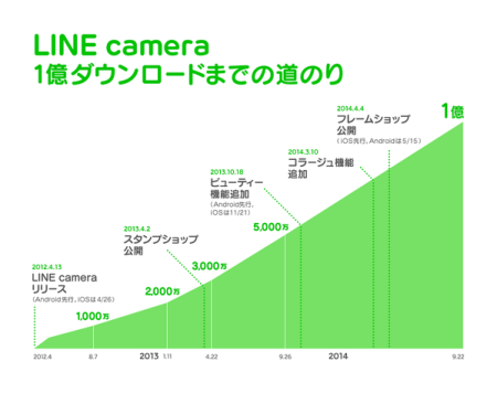LINEの公式カメラアプリ「LINE camera」、遂に1億ダウンロードを突破3