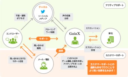 ガイアックス、ソーシャルゲームに特化した「アクティブサポートサービス」を提供開始