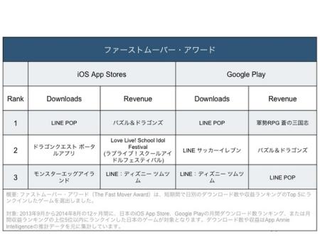 App Annie、「Japanゲームアワード 2014年秋」の受賞作品を発表3
