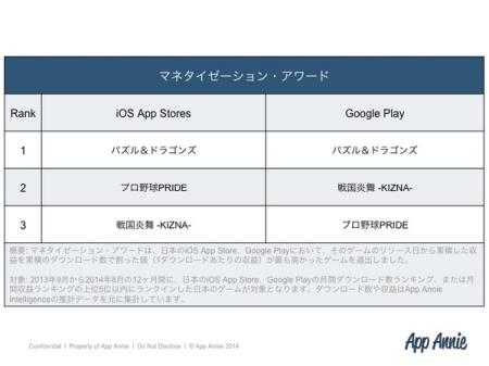 App Annie、「Japanゲームアワード 2014年秋」の受賞作品を発表7