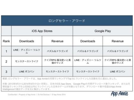 App Annie、「Japanゲームアワード 2014年秋」の受賞作品を発表2