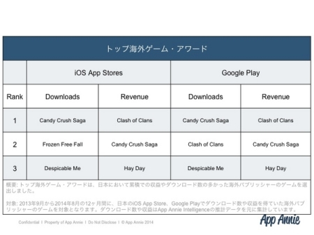 App Annie、「Japanゲームアワード 2014年秋」の受賞作品を発表