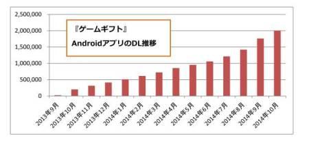 スマートフォン向けゲームメディア「ゲームギフト」、200万ダウンロードを突破2