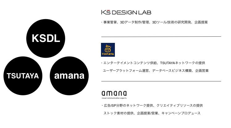 ケイズデザインラボとCCC、アマナの3社がデジタルものづくり推進のため業務提携