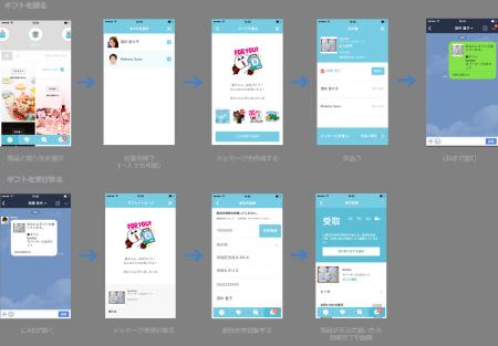 LINEの友達にギフト商品を贈ることができる「LINE ギフト」をLINE MALLにて提供開始2
