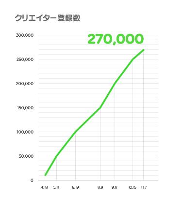 スタンプ販売総額35.9億円突破! LINE、「LINE Creators Market」の販売・利用実績を公表