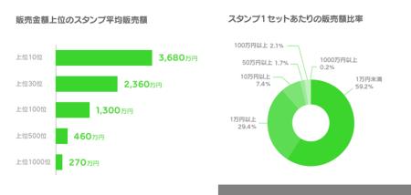スタンプ販売総額35.9億円突破! LINE、「LINE Creators Market」の販売・利用実績を公表2