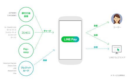 LINE、モバイル送金・決済サービス「LINE Pay」をリリース