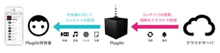 インペリアル・タバコ・ジャパン、O2OマーケティングにおいてBeatroboのイヤホンプラグ型マルチデバイス「PlugAir」を導入2