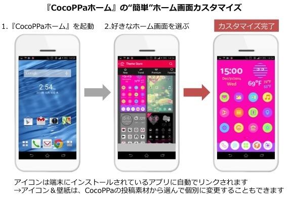ユナイテッド、Android向けホームアプリ「CocoPPaホーム」をリリース