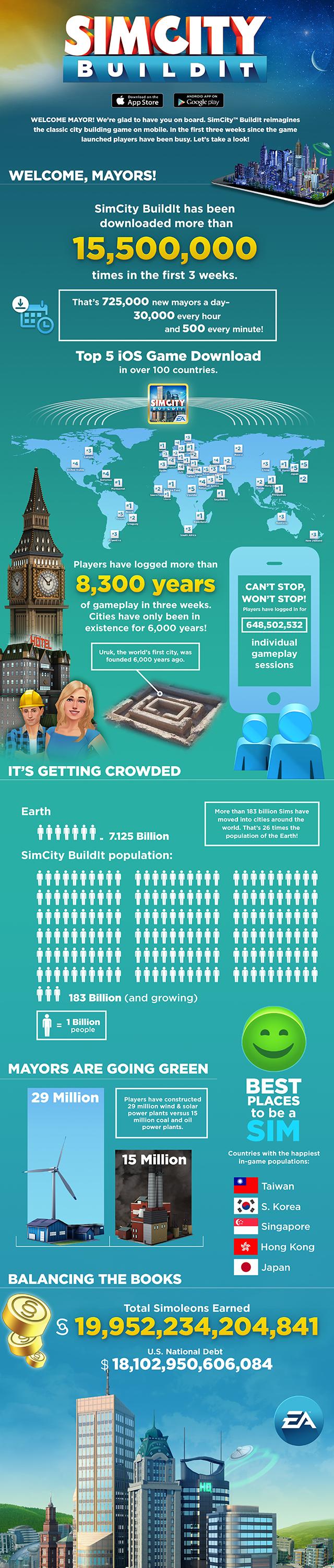 スマホ版「シムシティ」、わずか3週間で1550万ダウンロード突破 一方パズドラは3年で3300万