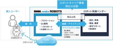 DMM、世界初のロボットキャリア事業「DMM.make ROBOTS」を開始