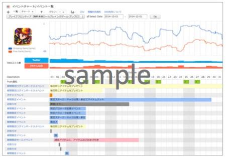 ワンオブゼム、スマホ向けゲームアプリのリサーチサービス「Sp!cemart」の海外展開を開始