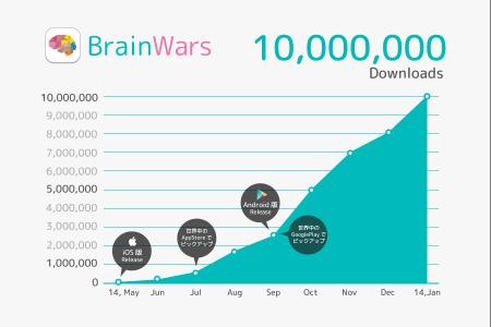 海外ユーザー95%! トランスリミットのスマホ向け頭脳ゲーム「BrainWars」、1000万ダウンロードを突破2