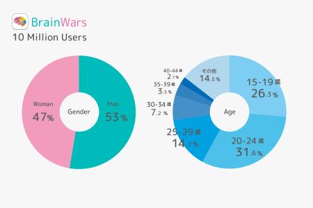 海外ユーザー95%! トランスリミットのスマホ向け頭脳ゲーム「BrainWars」、1000万ダウンロードを突破4