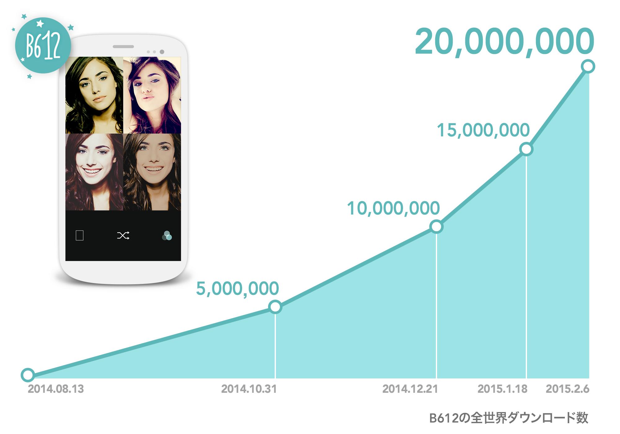 """""""自撮り""""専用カメラアプリ「B612」、世界累計2000万ダウンロードを突破"""
