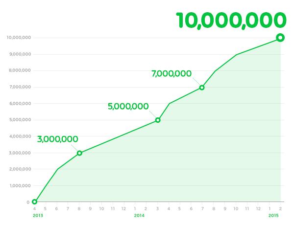 LINEの電子コミックサービス「LINE マンガ」、1000万ダウンロードを突破