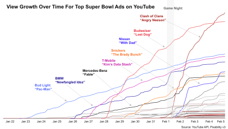 スーパーボウルの一番人気CMは「Clash of Clans」 Youtubeにて視聴回数3000万回を突破