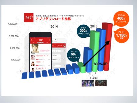 スマホ向けトークアプリ「755(ナナゴーゴー)」、400万ダウンロードを突破