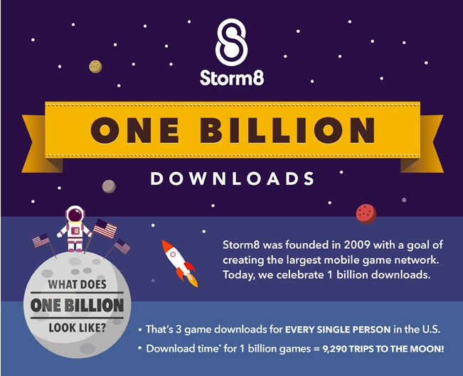 米Storm8のスマホ向けゲームアプリ、累計10億ダウンロードを突破