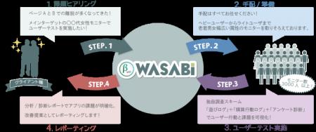 ヒューマンクレスト、スマホアプリやECサイトのユーザー行動を可視化するテストサービス「WASABI(β版)」を3/23より提供