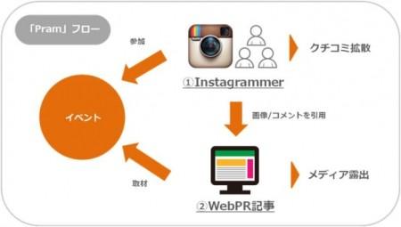 博報堂DYインターソリューションズ、Instagramを活用したマーケティングサービス「Pram」を提供開始