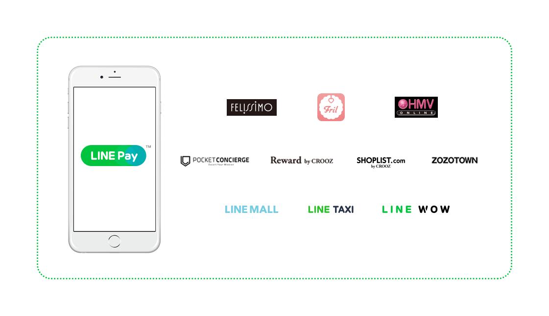 ZOZOTOWN、HMV ONLINE、SHOPLIST.com by CROOZなどのECサイト・アプリがLINE Pay決済に対応