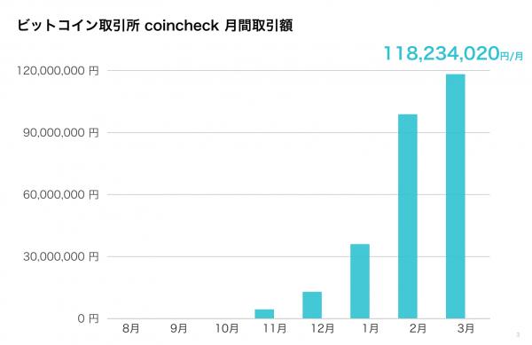 Bitcoin取引所の「coincheck」、月間取引額が1億円を突破 主なユーザー層は20代〜30代の男性