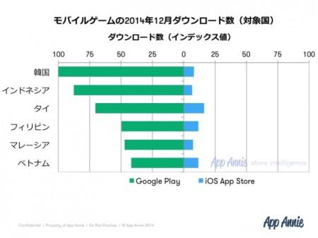 App Annie、急成長する東南アジアのモバイルゲーム市場のデータをまとめた「東南アジアゲーム白書2015」を発表