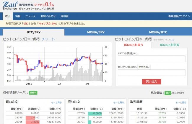 """取引すると手数料が""""貰える"""" Bitcoin取引所の「Zaif Exchange」、取引手数料を「ゼロ」から「−0.1%」に引き下げ"""