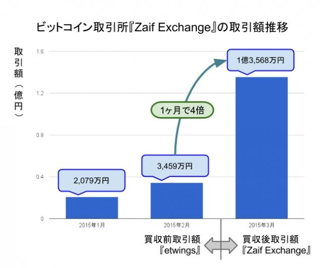 Bitcoin取引所の「Zaif Exchange」、初月度の取引額が1.3億円を突破 利用の45.6%はモバイルから