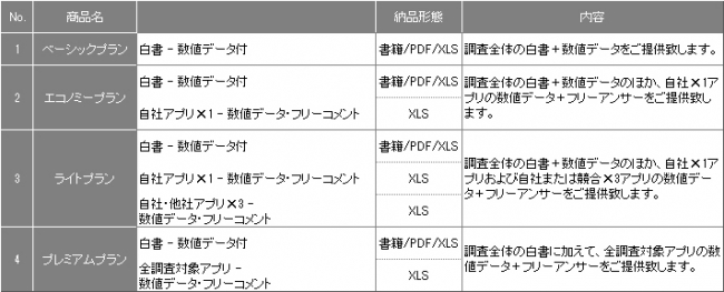 オリコン、ゲームアプリに関する調査レポートの販売を開始