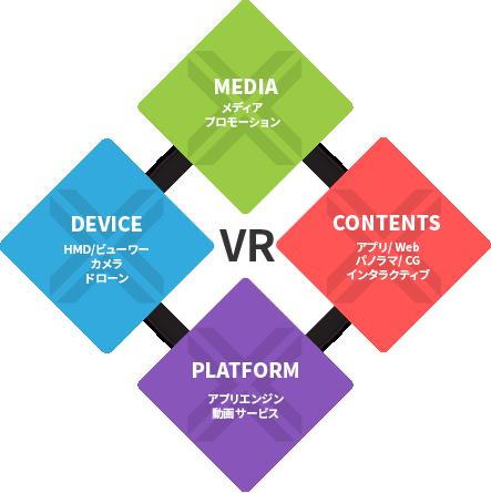 VR普及を目指す「VRコンソーシアム」発足 設立第1弾企画「VRクリエイティブアワード」を開催
